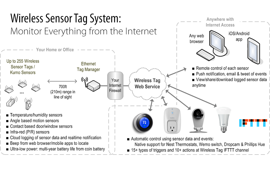 Wireless Sensor Tag System Overview